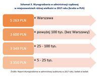 Wynagrodzenia w administracji rządowej w miejscowościach różnej wielkości w 2017 roku