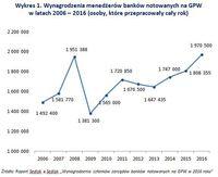 Wynagrodzenia menedżerów banków notowanych na GPW w latach 2006 – 2016