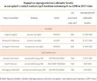 Najwyższe wynagrodzenia brutto w zarządach i radach nadzorczych banków notowanych na GPW w 2017 roku
