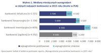 Wykres 1. Mediany miesięcznych wynagrodzeń w różnych rodzajach bankowości w 2015 roku