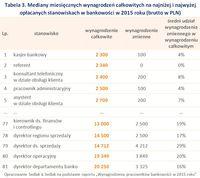 Tabela 3. Mediany wynagrodzeń całkowitych na najniżej i najwyżej opłacanych stanowiskach