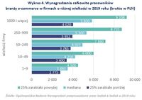 Wynagrodzenia całkowite pracowników branży e-commerce w firmach o różnej wielkości