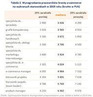 Wynagrodzenia pracowników branży e-commerce na wybranych stanowiskach w 2019 roku