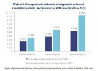 Wykres 3. Wynagrodzenia w księgowości w firmach z kapitałem polskim i zagranicznym w 2016 roku