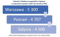 Mediany wynagrodzeń w logistyce w wybranych miastach w 2017 roku