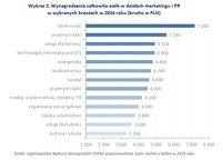Wykres 2. Wynagrodzenia osób w działach marketingu i PR w wybranych branżach