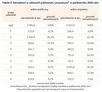 Zatrudnieni w sektorach publicznym i prywatnym w październiku 2016 roku