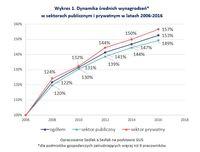 Dynamika średnich wynagrodzeń w sektorach publicznym i prywatnym w latach 2006-2016
