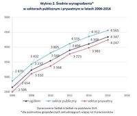 Średnie wynagrodzenia w sektorach publicznym i prywatnym w latach 2006-2016