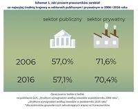 Jaki procent pracowników zarabiał co najwyżej średnią krajową w sektorach publicznym i prywatnym