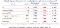 Tabela 1. Wynagrodzenia całkowite w najlepiej opłacanych branżach w Warszawie
