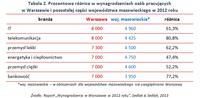 Tabela 2. Wynagrodzenia osób pracujących w Warszawie i pozostałej części woj. mazowieckiego
