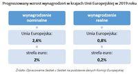 Prognozowany wzrost wynagrodzeń w krajach Unii Europejskiej w 2019 roku