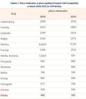 Tabela 1. Płaca minimalna w poszczególnych krajach Unii Europejskiej