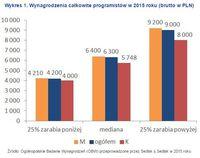 Wykres 1. Wynagrodzenia całkowite programistów w 2015 roku