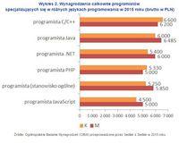 Wykres 2. Wynagrodzenia całkowite programistów specjalizujących się w różnych językach programowania