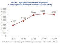 Wykres 3. Wynagrodzenia całkowite programistek w różnych grupach wiekowych