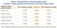 Tabela 1. Wynagrodzenia całkowite programistek w firmach o różnej wielkości zatrudnienia