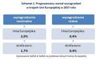 Prognozowany wzrost wynagrodzeń w krajach Unii Europejskiej w 2017 roku