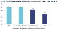 Prognozowany wzrost wynagrodzeń nominalnych w Polsce w 2017 roku