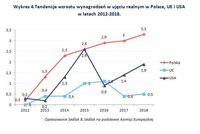 Tendencje wzrostu wynagrodzeń w ujęciu realnym w Polsce, UE i USA w latach 2012-2018