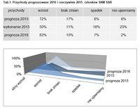 Przychody prognozowane i rzeczywiste członków SKM SAR