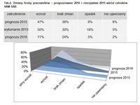Zmiany liczby pracowników - prognozowane i rzeczywiste wśród członków SKM SAR