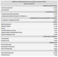 Mediana wynagrodzenia gwarantowanego miesięcznie [PLN]