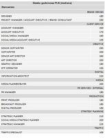 Stawka godzinowa PLN (mediana)