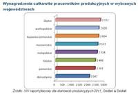 Wynagrodzenia całkowite pracowników produkcyjnych w wybranych województwach