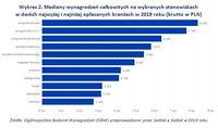 Wykres 2. Mediany wynagrodzeń na wybranych stanowiskach w 2 najwyżej i najniżej opłacanych branżach