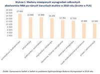Wykres 1. Mediany miesięcznych wynagrodzeń absolwentów MBA po różnych kierunkach studiów