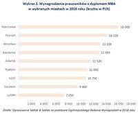 Wykres 2. Wynagrodzenia pracowników z dyplomem MBA w wybranych miastach