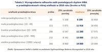 Tabela 2. Wynagrodzenia osób z dyplomem MBA w przedsiębiorstwach różnej wielkości