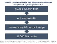 Schemat 1. Mediany zarobków osób posiadających dyplom MBA  dla wybranych kryteriów