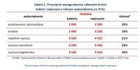 Tabela 1. Przeciętne wynagrodzenie całkowite brutto kobiet i mężczyzn o różnym wykształceniu (w PLN)