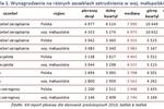 Wynagrodzenia pracowników produkcji w Małopolsce