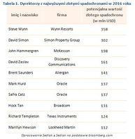 Tabela 1. Dyrektorzy z najwyższymi złotymi spadochronami w 2016 roku