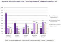 Wykres 1. Stanowiska spoza działu C&B zaangażowane w kształtowanie polityki płac