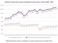 Wykres 4. Dynamika wzrostu budżetów premiowych w latach 1996 - 2015