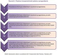 Rysunek 1. Poziomy transparentności systemu wynagradzania