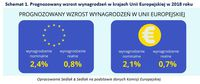 Prognozowany wzrost wynagrodzeń w krajach Unii Europejskiej w 2018 roku