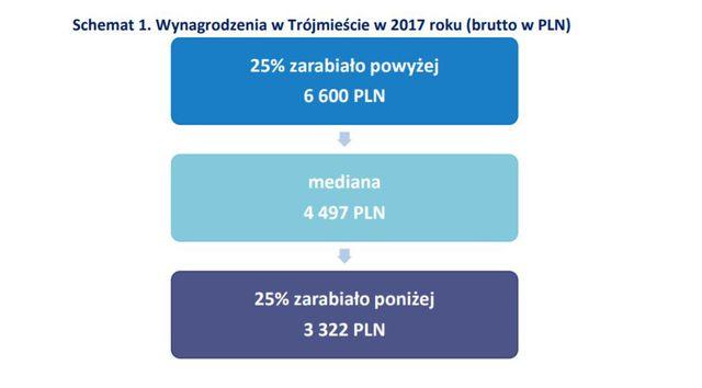 Wynagrodzenia w Trójmieście w 2017 roku
