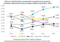 Wykres 2. Udział kosztów wynagrodzeń i świadczeń w kosztach całkowitych banków z indeksu WIG20