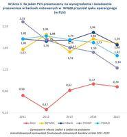 Wykres 3. Ile jeden PLN przeznaczony na wynagrodzenia i świadczenia przyniósł zysku operacyjnego