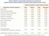 Tabela 2. Mediana wynagrodzeń miesięcznych po wybranych specjalnościach studiów wyższych w miastach