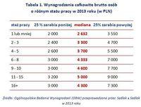 Wynagrodzenia całkowite brutto osób  o różnym stażu pracy w 2013 roku