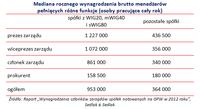 Mediana rocznego wynagrodzenia brutto menedżerów  pełniących różne funkcje