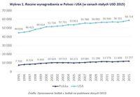 Roczne wynagrodzenia w Polsce i USA (w cenach stałych USD)
