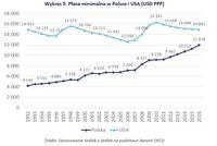 Płaca minimalna w Polsce i USA (USD PPP)